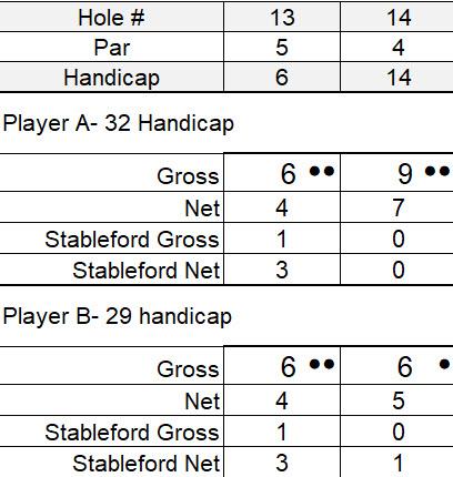 stableford scoring example