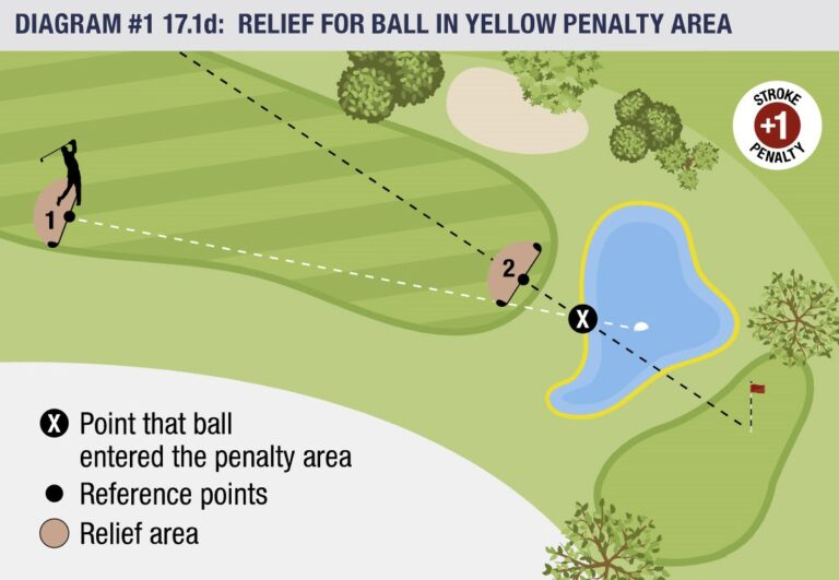 USGA rule yellow penalty areas
