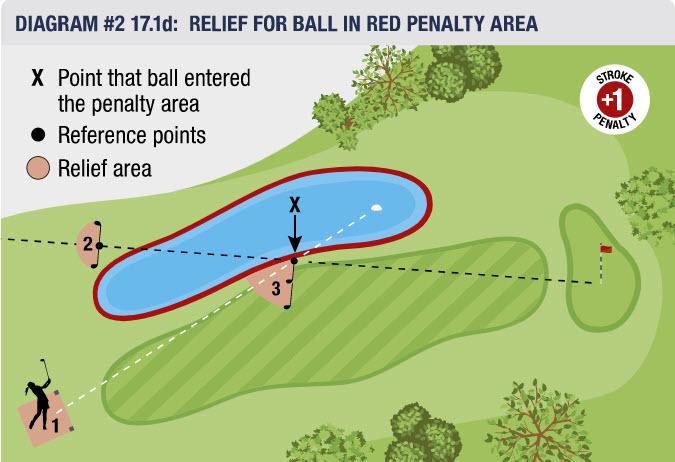 USGA red penalty areas